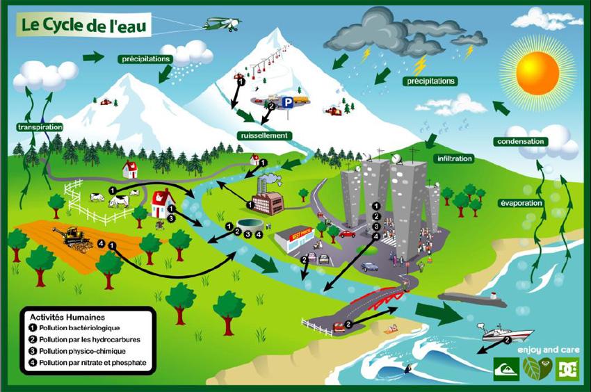 Les menaces de l 39 eau les diff rentes pollutions de l 39 eau - L eau du robinet c est pour les grenouilles ...